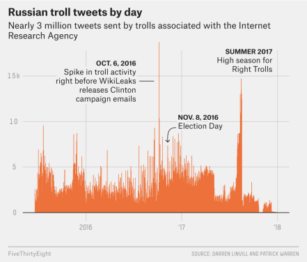 russiantweets-graph